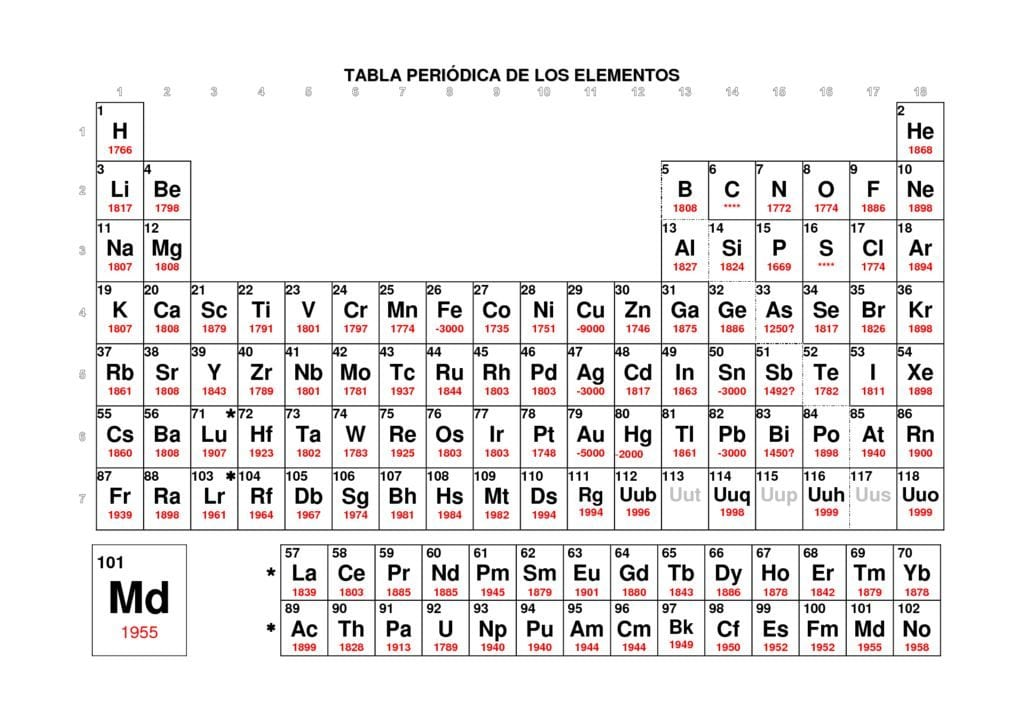Periodic table tie erieairfair tabla periodica valencias pdf image collections periodic urtaz Images