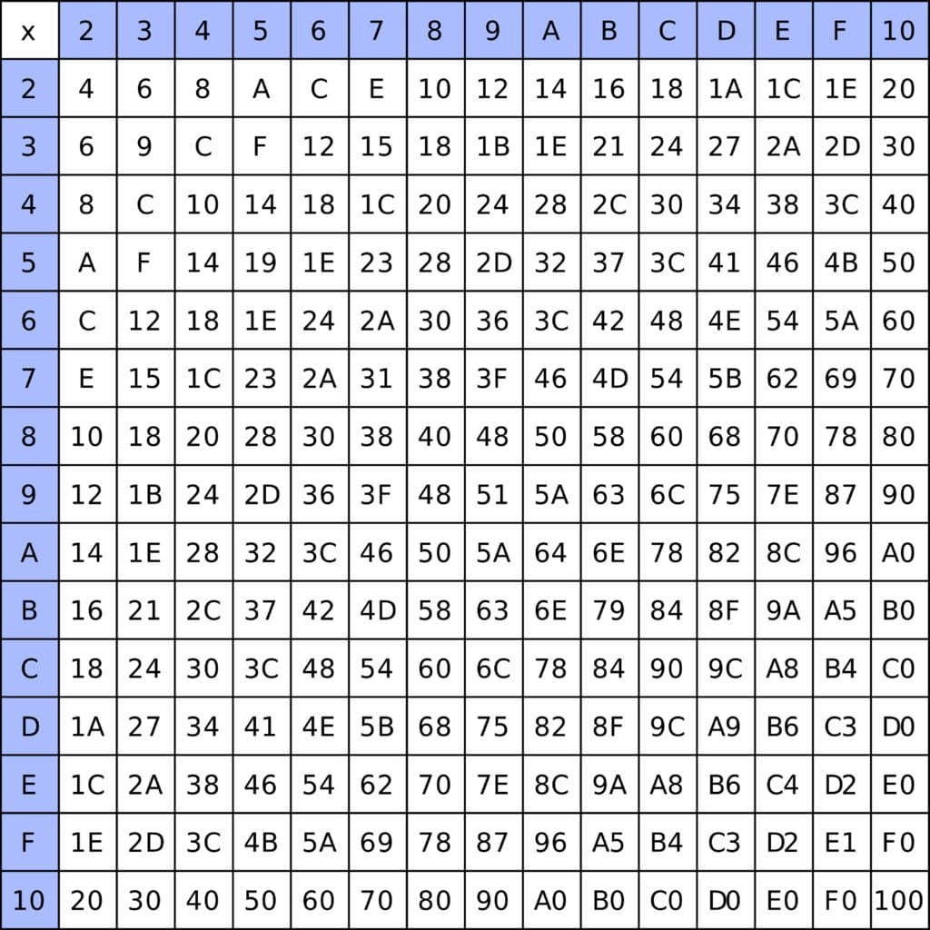 thumbnail of Tablas de multiplicacion hexadecimal